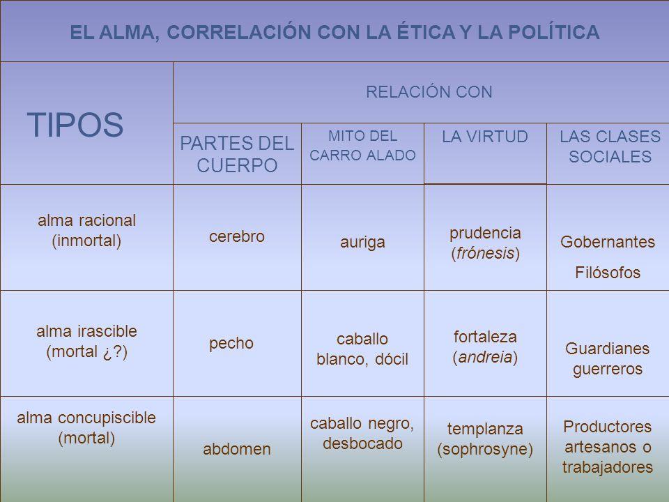 EL ALMA, CORRELACIÓN CON LA ÉTICA Y LA POLÍTICA