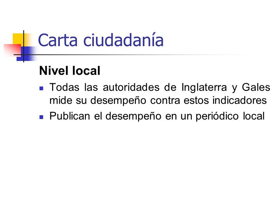 Carta ciudadanía Nivel local
