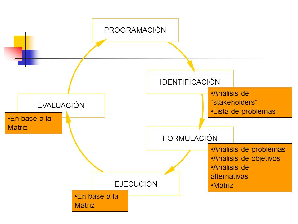 Análisis de stakeholders Lista de problemas EVALUACIÓN
