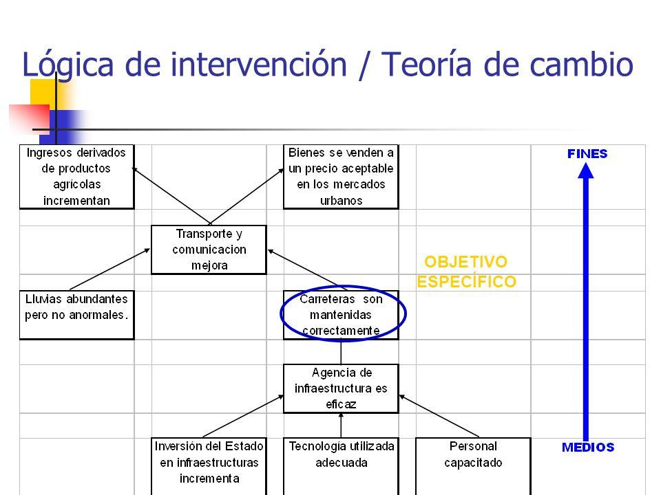 Lógica de intervención / Teoría de cambio