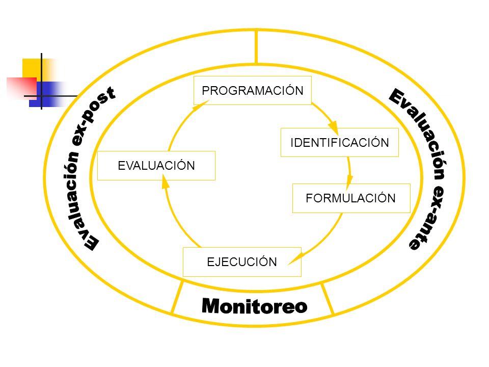 PROGRAMACIÓN Evaluación ex-ante Evaluación ex-post IDENTIFICACIÓN