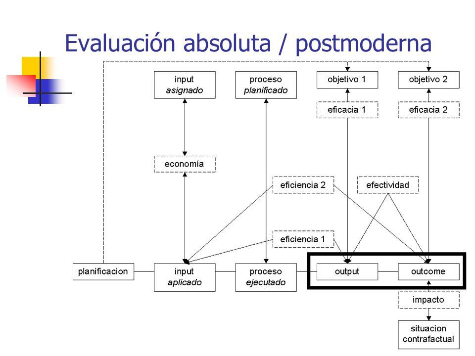 Evaluación absoluta / postmoderna