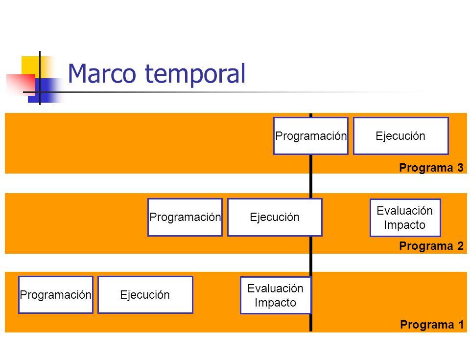 Marco temporal Programación Ejecución Programa 3 Programación