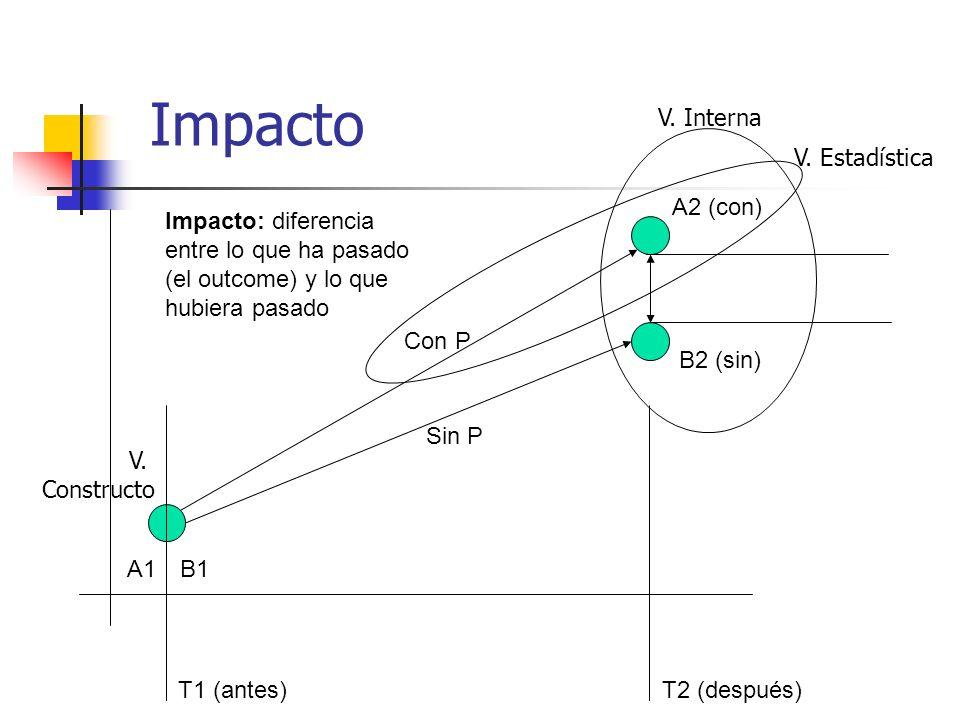 Impacto V. Interna V. Estadística A2 (con)