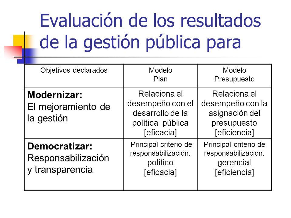 Evaluación de los resultados de la gestión pública para