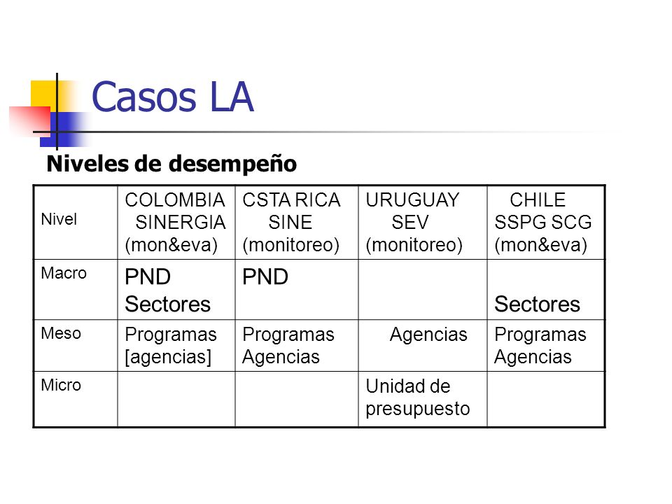 Casos LA PND Sectores Niveles de desempeño COLOMBIA SINERGIA (mon&eva)