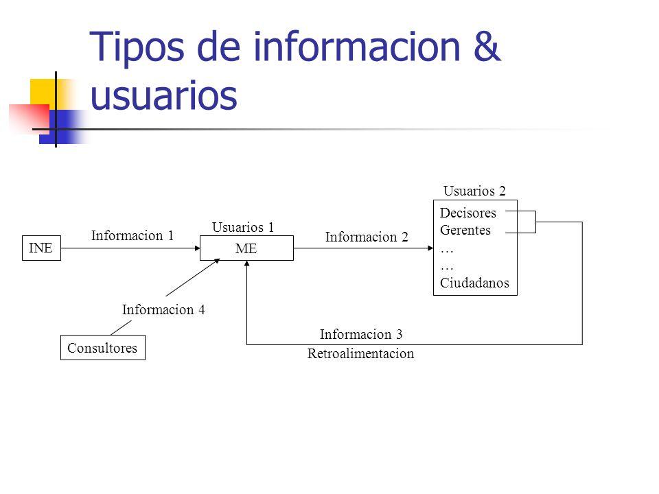 Tipos de informacion & usuarios