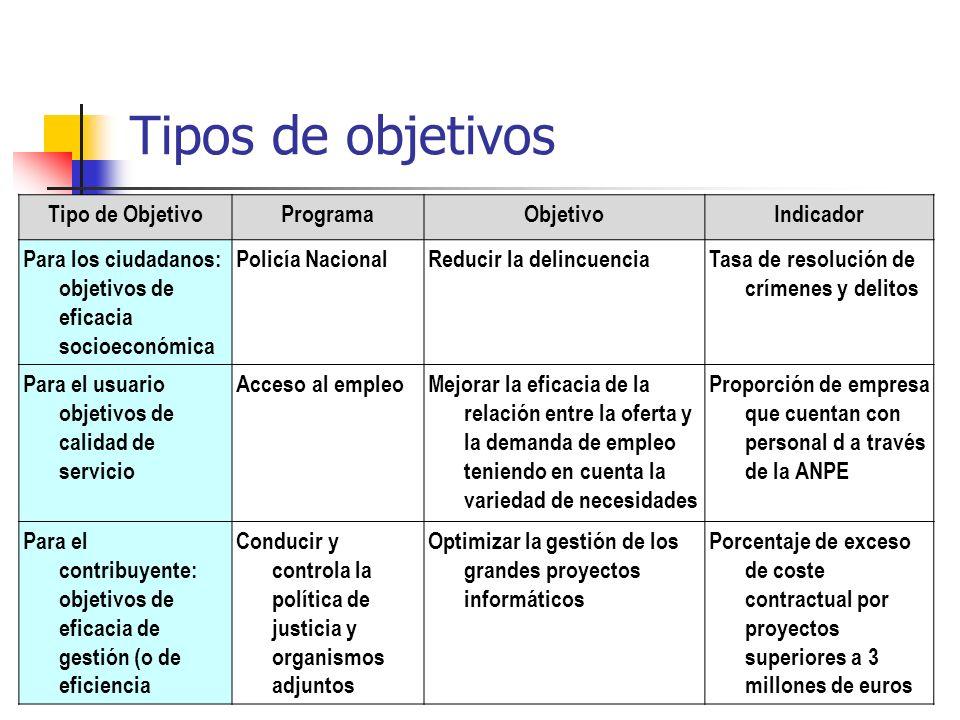 Tipos de objetivos Tipo de Objetivo Programa Objetivo Indicador