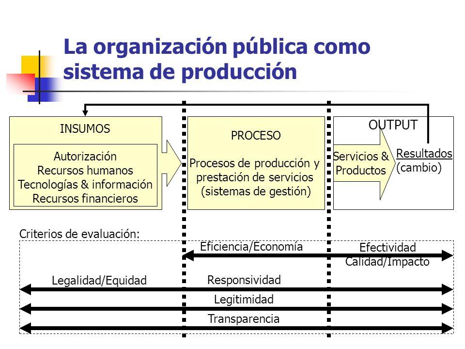 La organización pública como sistema de producción