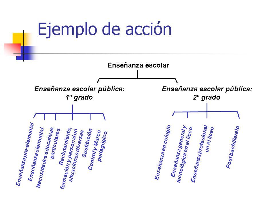 Enseñanza escolar pública: Enseñanza escolar pública:
