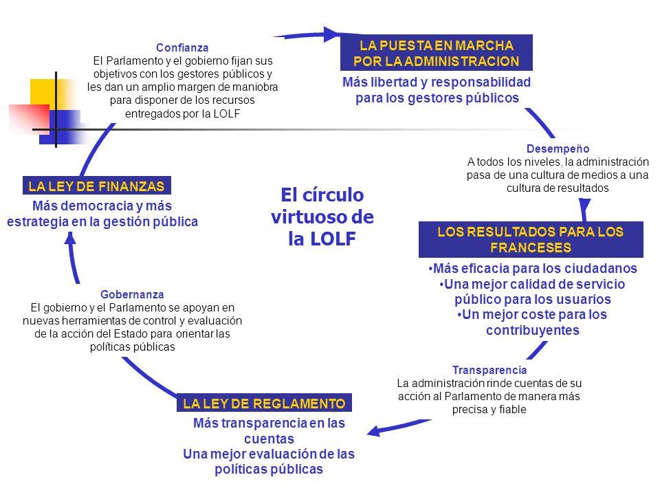 El círculo virtuoso de la LOLF