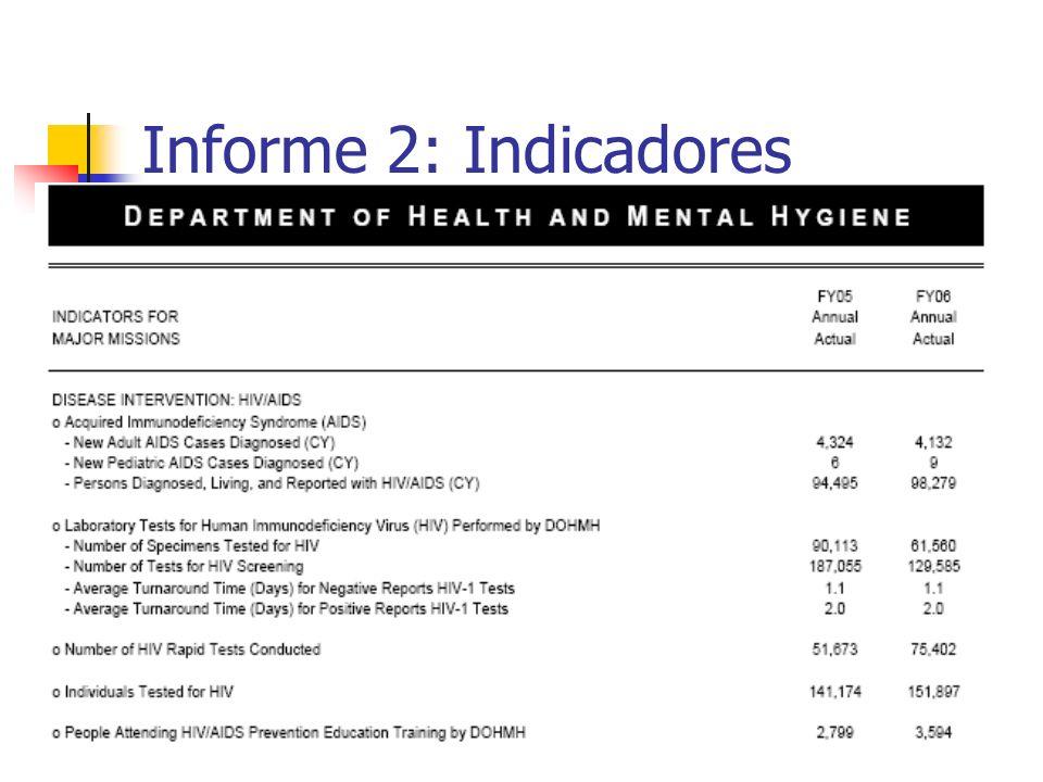 Informe 2: Indicadores