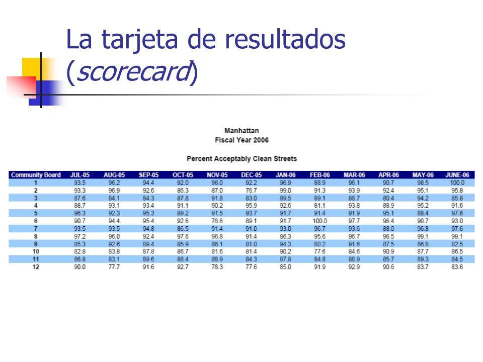 La tarjeta de resultados (scorecard)