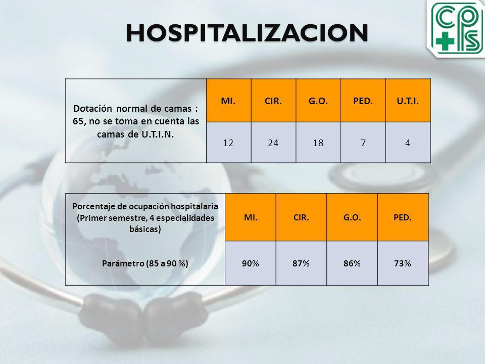 HOSPITALIZACION Dotación normal de camas : 65, no se toma en cuenta las camas de U.T.I.N. MI. CIR.
