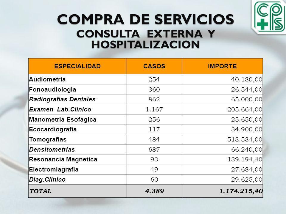 CONSULTA EXTERNA Y HOSPITALIZACION