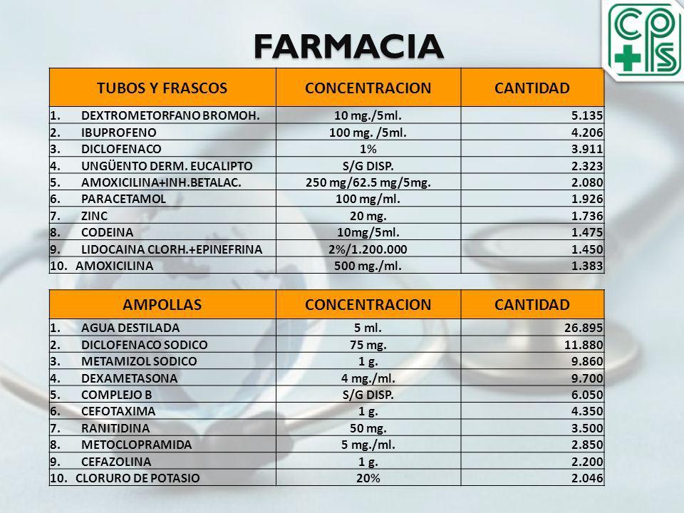 FARMACIA TUBOS Y FRASCOS CONCENTRACION CANTIDAD AMPOLLAS