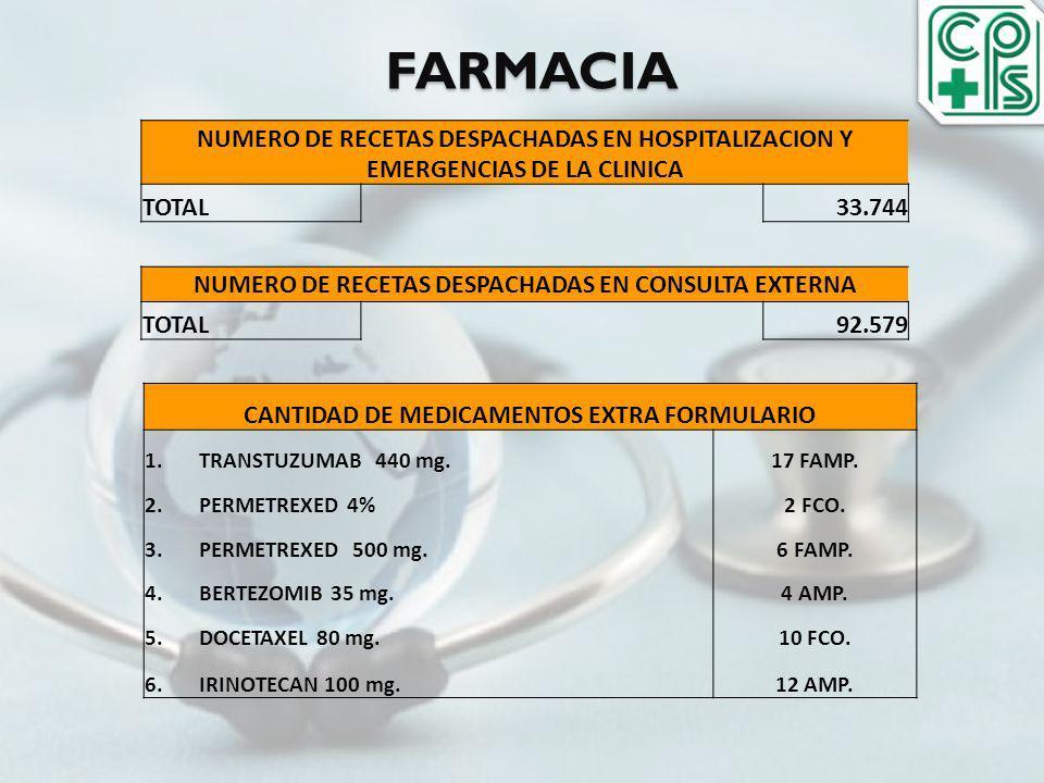 FARMACIA NUMERO DE RECETAS DESPACHADAS EN HOSPITALIZACION Y EMERGENCIAS DE LA CLINICA. TOTAL.