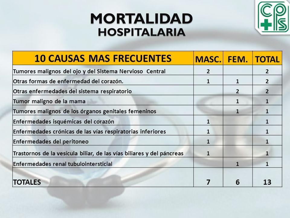 MORTALIDAD 10 CAUSAS MAS FRECUENTES HOSPITALARIA MASC. FEM. TOTAL