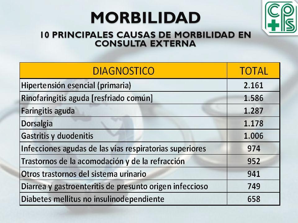 10 PRINCIPALES CAUSAS DE MORBILIDAD EN CONSULTA EXTERNA