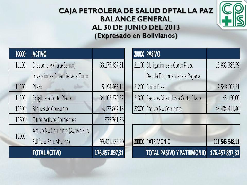 CAJA PETROLERA DE SALUD DPTAL LA PAZ BALANCE GENERAL AL 30 DE JUNIO DEL 2013 (Expresado en Bolivianos)