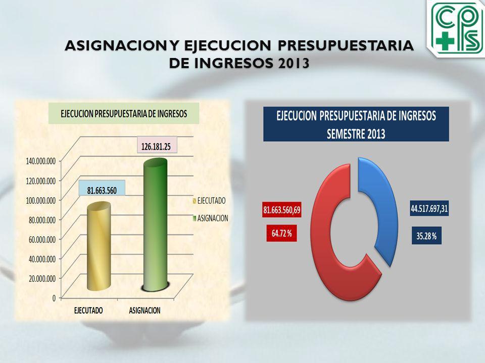ASIGNACION Y EJECUCION PRESUPUESTARIA DE INGRESOS 2013