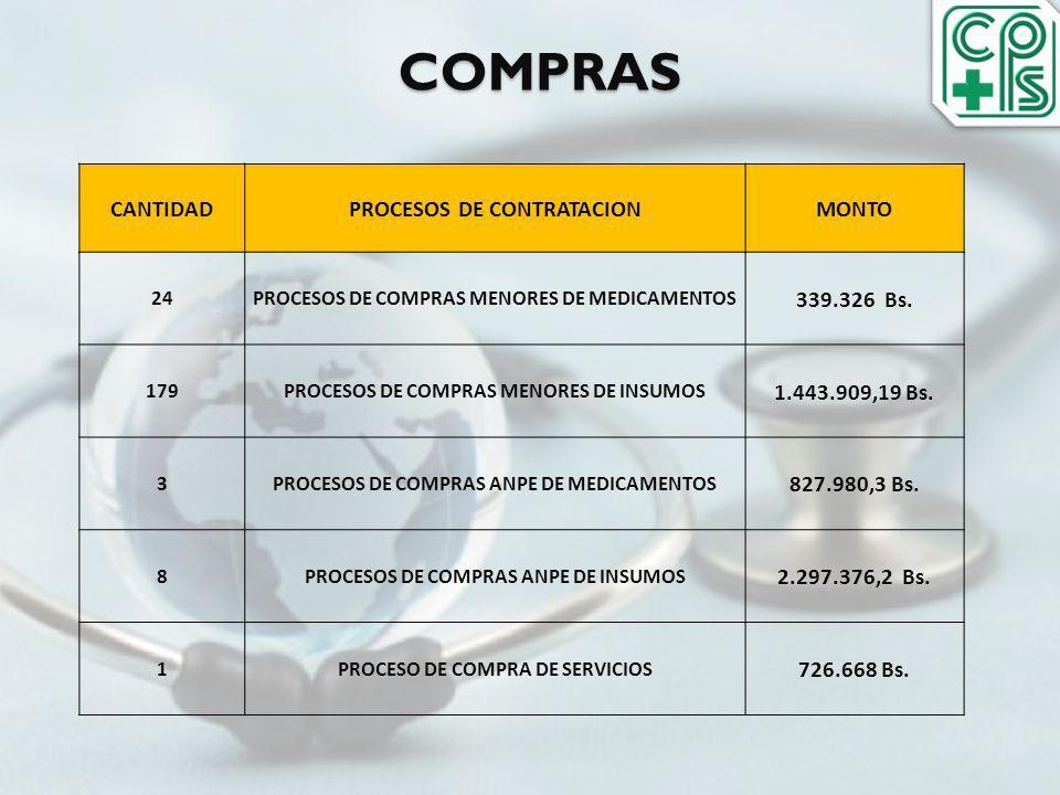 COMPRAS CANTIDAD PROCESOS DE CONTRATACION MONTO 339.326 Bs.