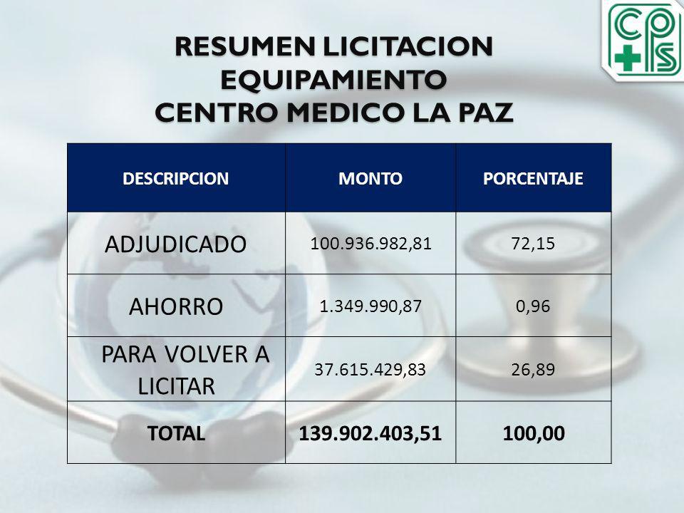RESUMEN LICITACION EQUIPAMIENTO CENTRO MEDICO LA PAZ