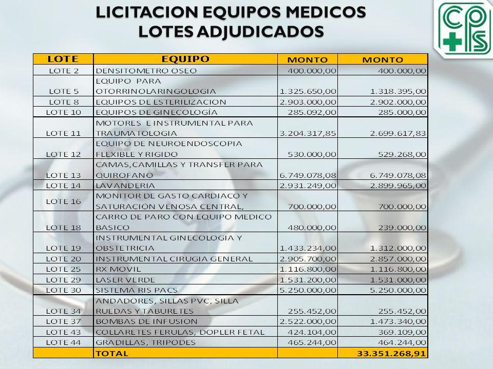 LICITACION EQUIPOS MEDICOS LOTES ADJUDICADOS