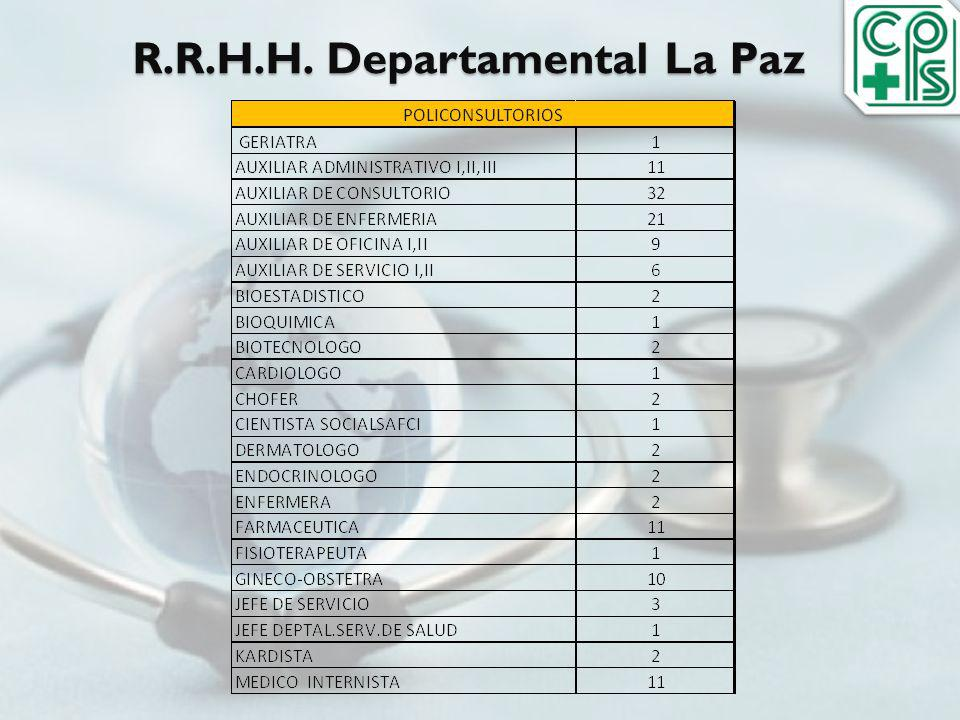 R.R.H.H. Departamental La Paz