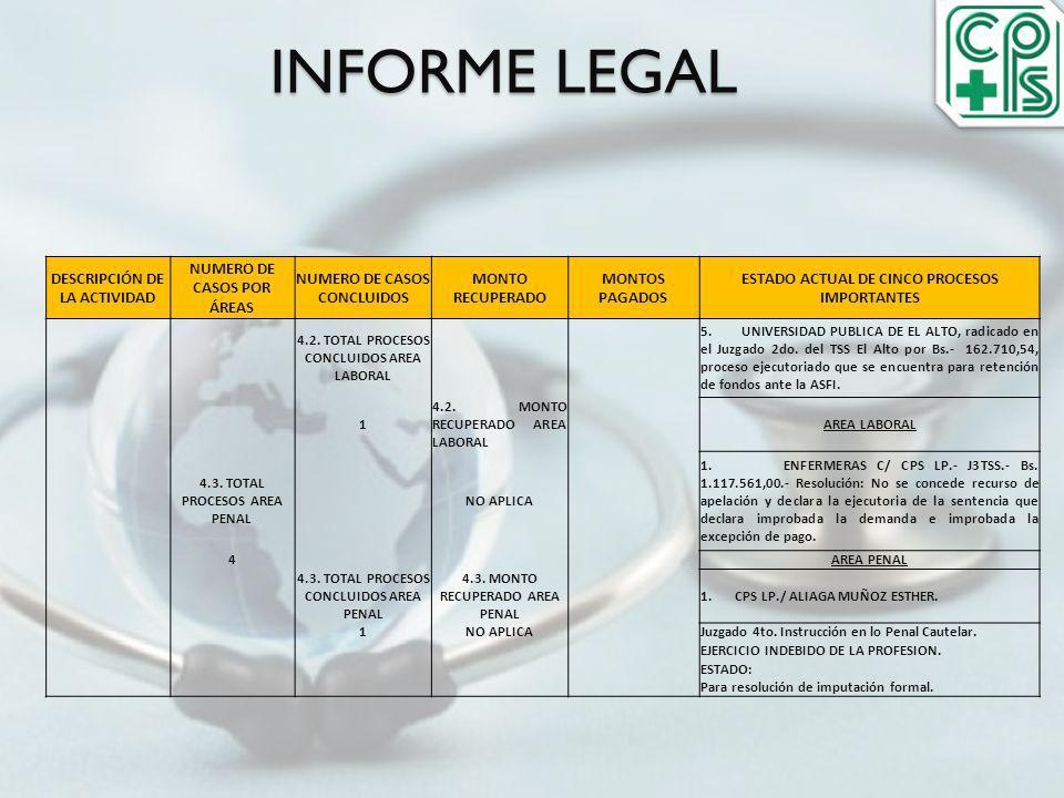 INFORME LEGAL DESCRIPCIÓN DE LA ACTIVIDAD NUMERO DE CASOS POR ÁREAS