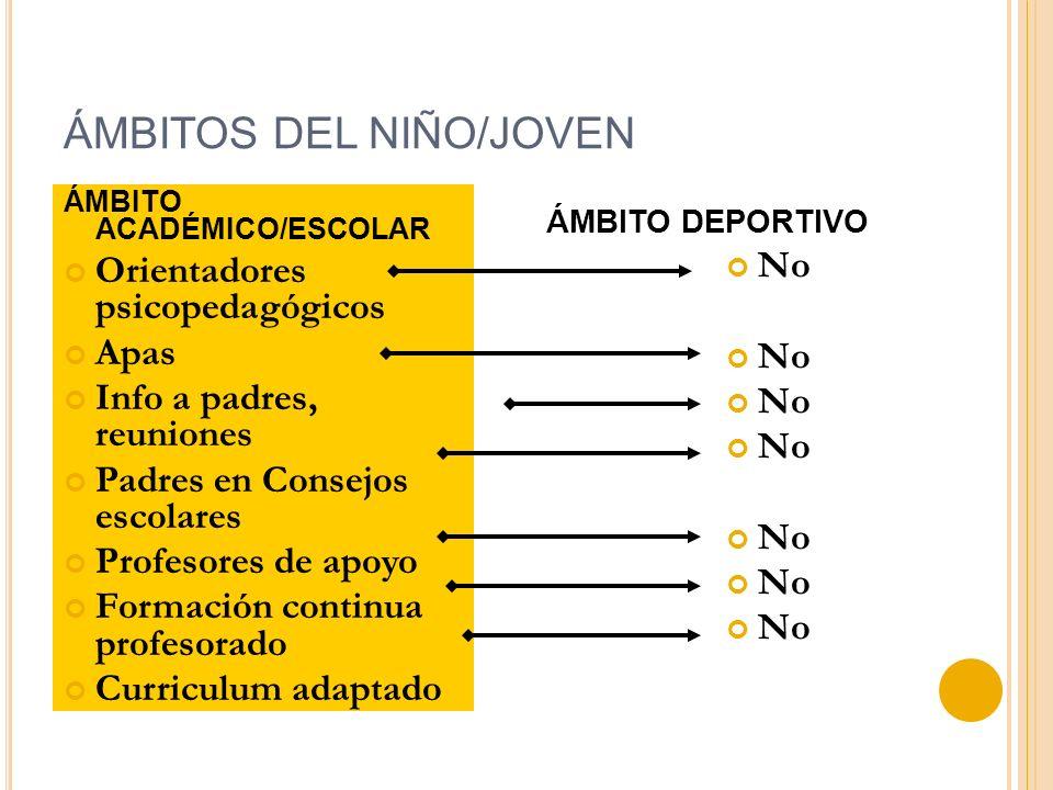 ÁMBITOS DEL NIÑO/JOVEN