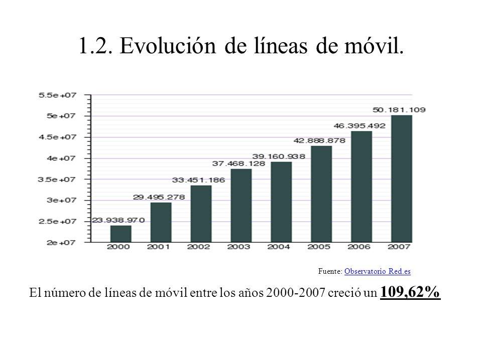 1.2. Evolución de líneas de móvil.