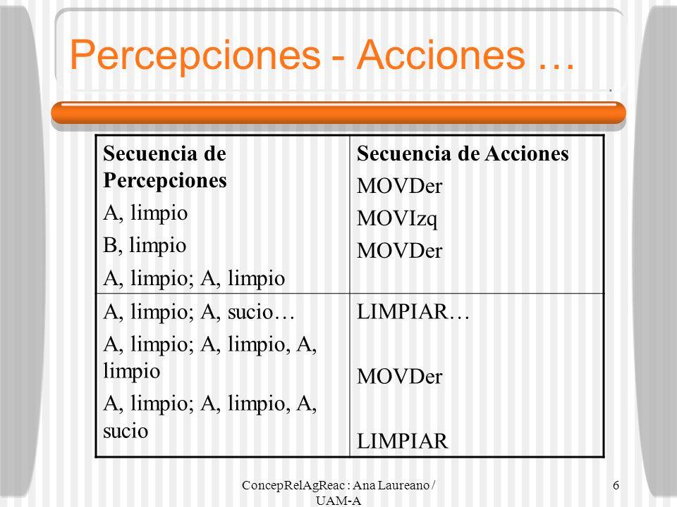 Percepciones - Acciones …