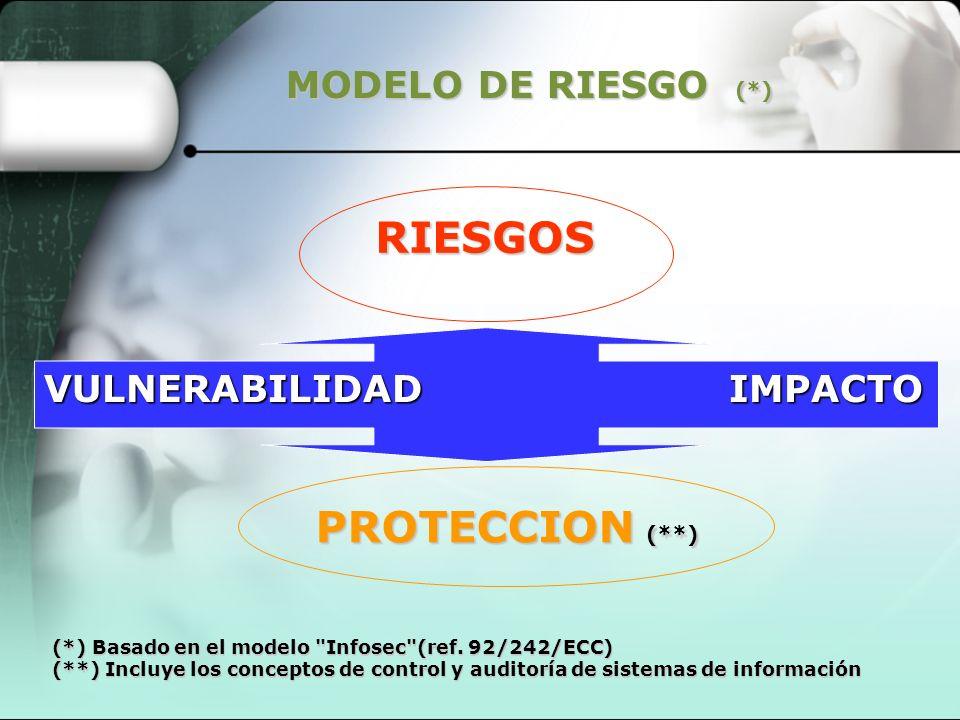 RIESGOS PROTECCION (**)