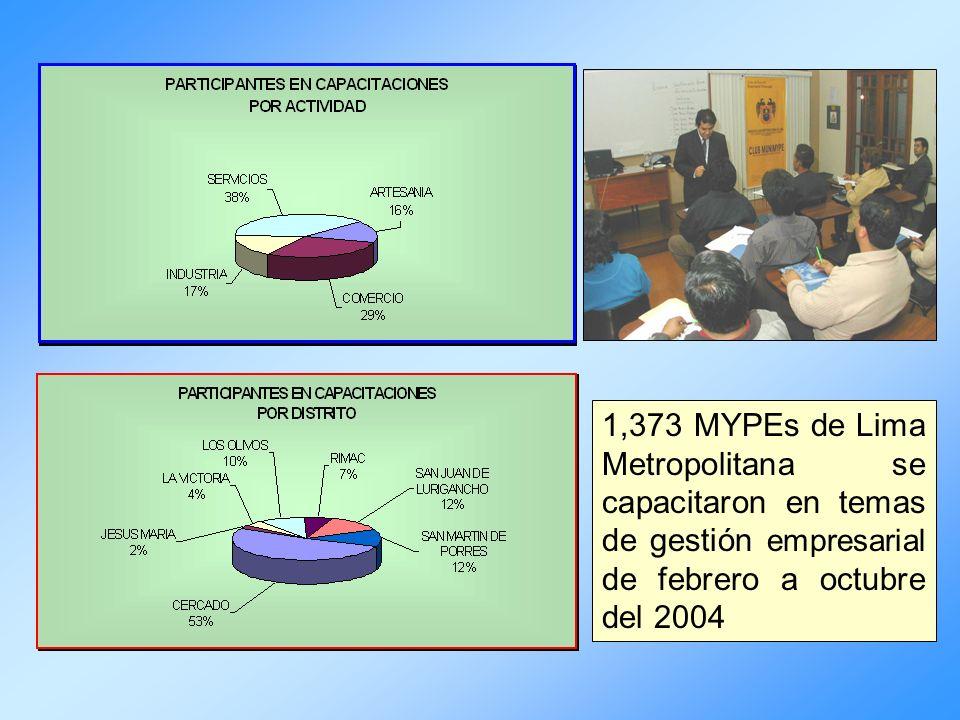 1,373 MYPEs de Lima Metropolitana se capacitaron en temas de gestión empresarial de febrero a octubre del 2004