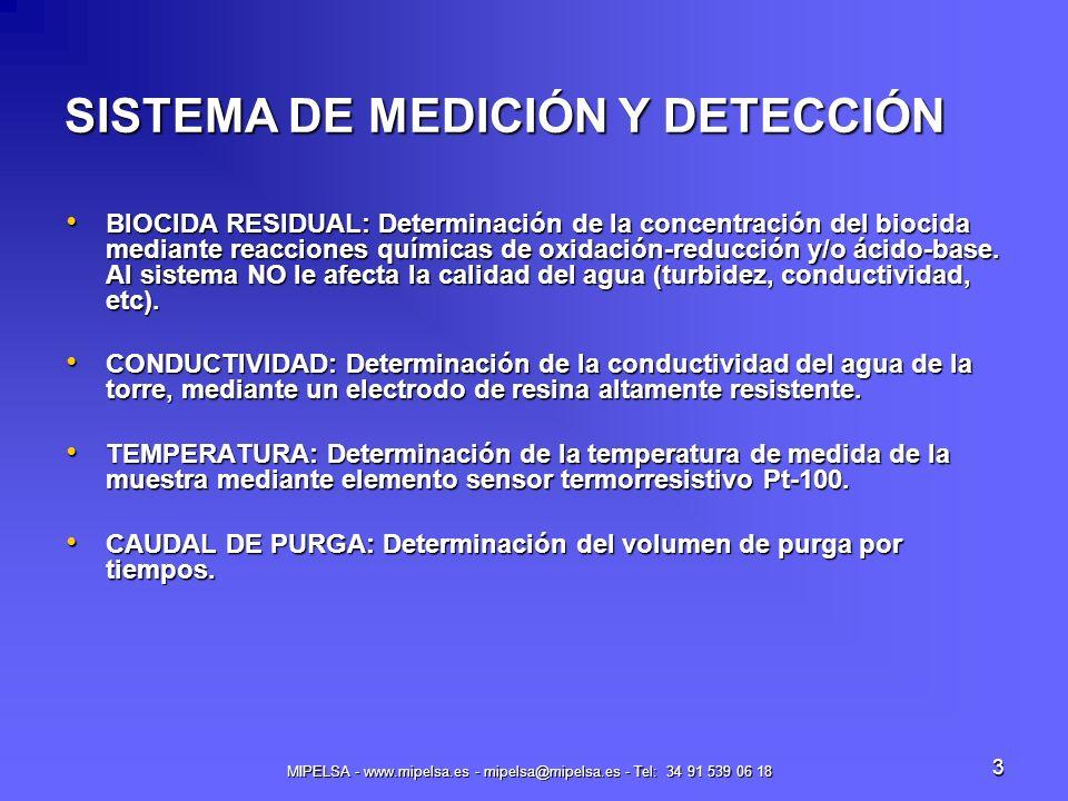 SISTEMA DE MEDICIÓN Y DETECCIÓN