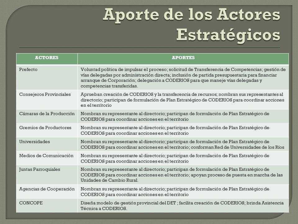Aporte de los Actores Estratégicos