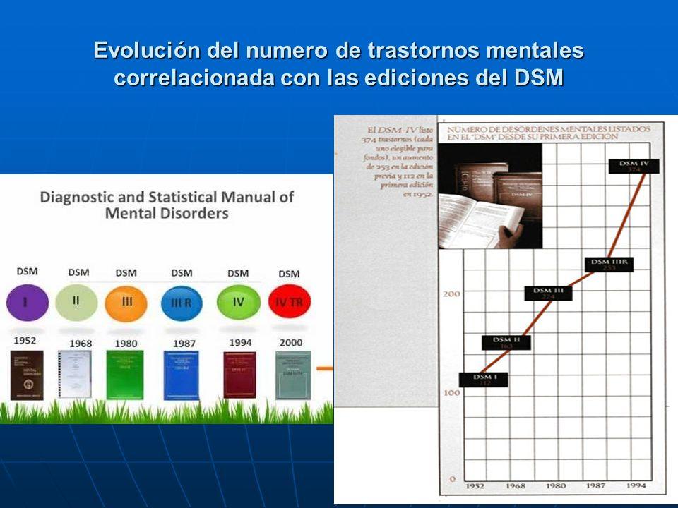 Evolución del numero de trastornos mentales correlacionada con las ediciones del DSM