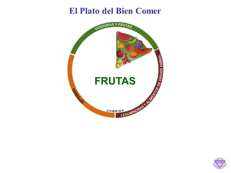 El Plato del Bien Comer FRUTAS