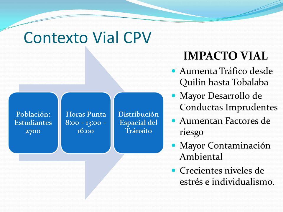 Contexto Vial CPV IMPACTO VIAL
