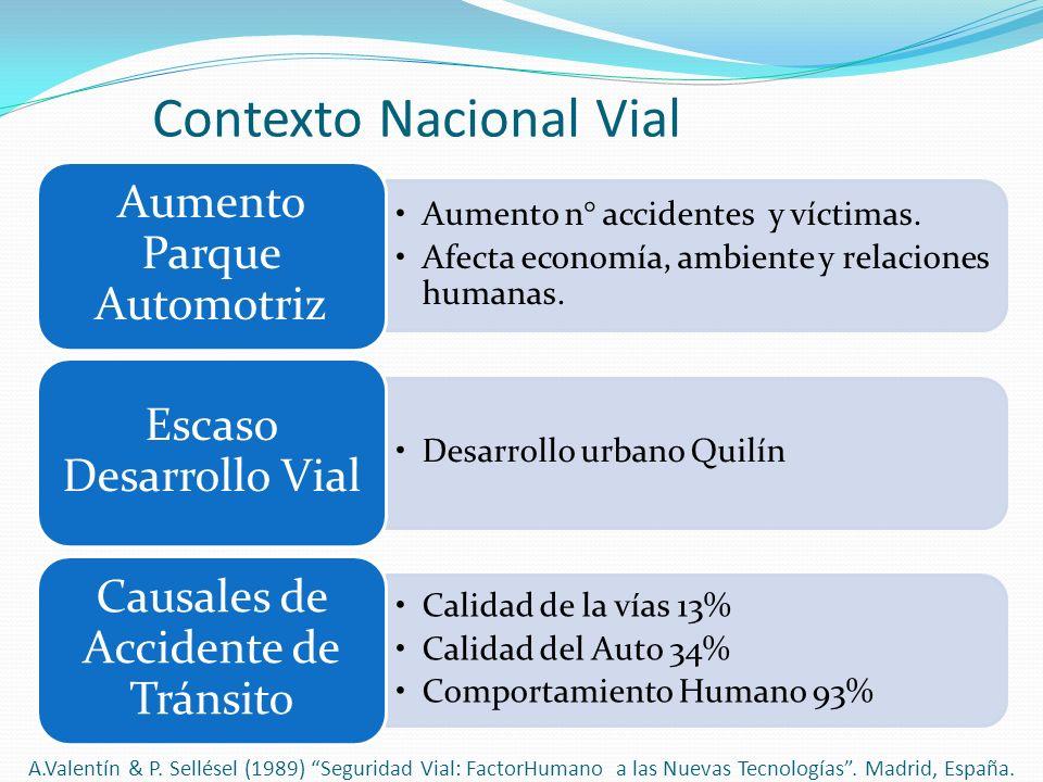Contexto Nacional Vial