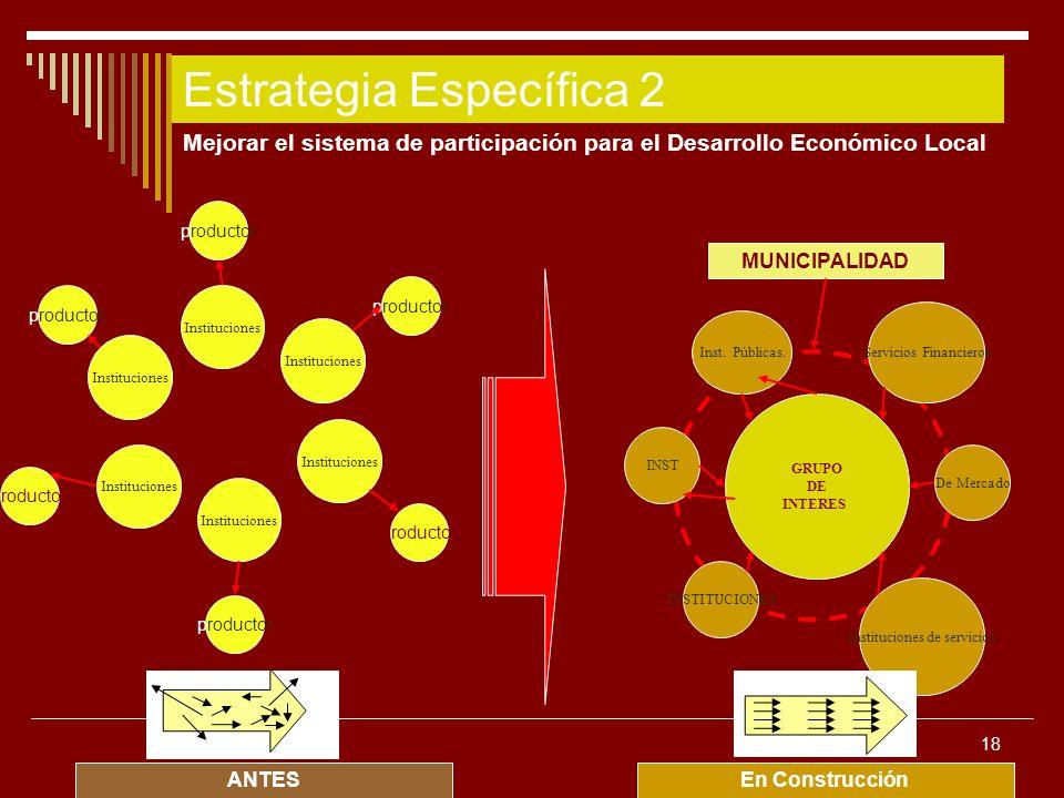Estrategia Específica 2
