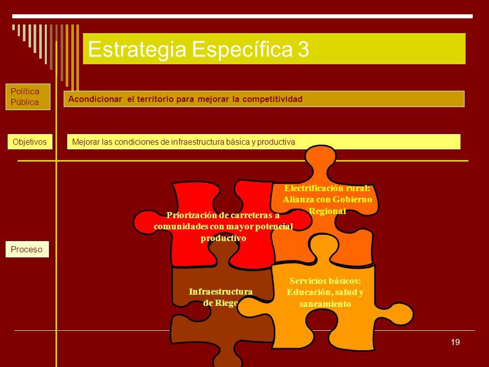 Estrategia Específica 3