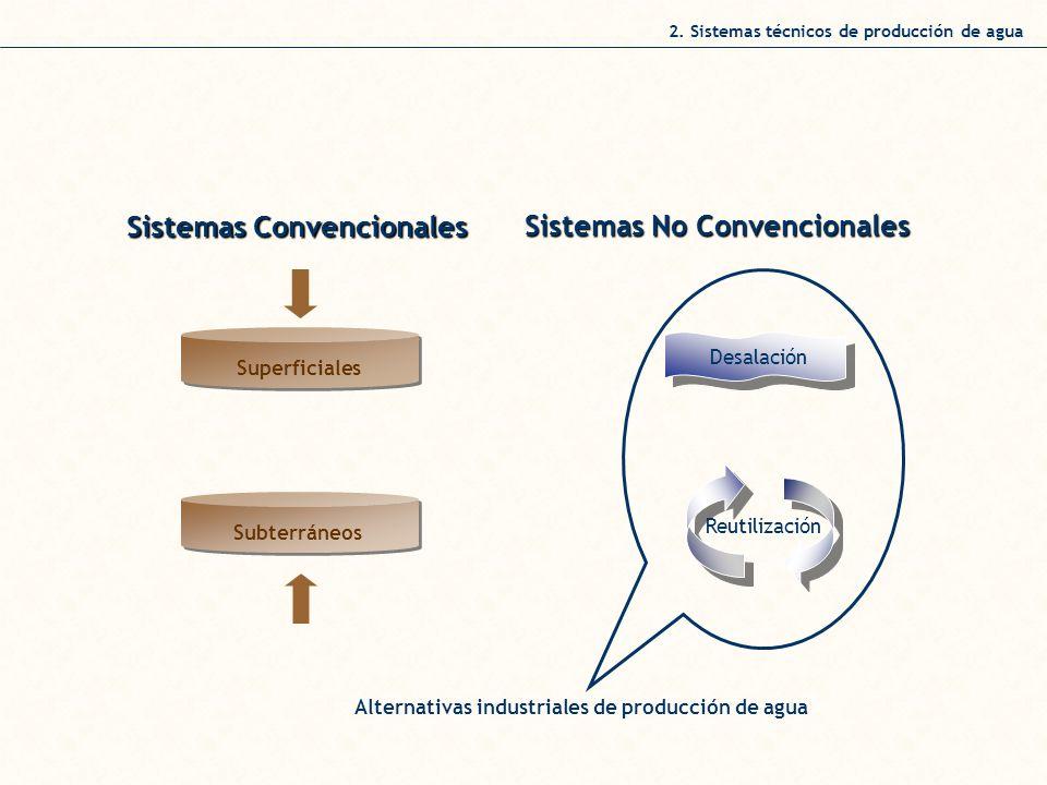 Sistemas Convencionales Sistemas No Convencionales