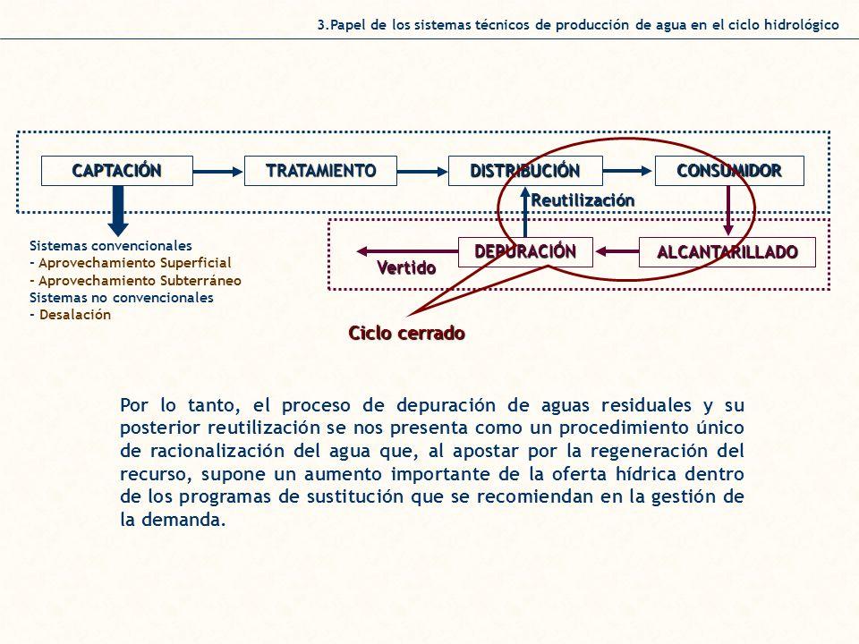 3.Papel de los sistemas técnicos de producción de agua en el ciclo hidrológico