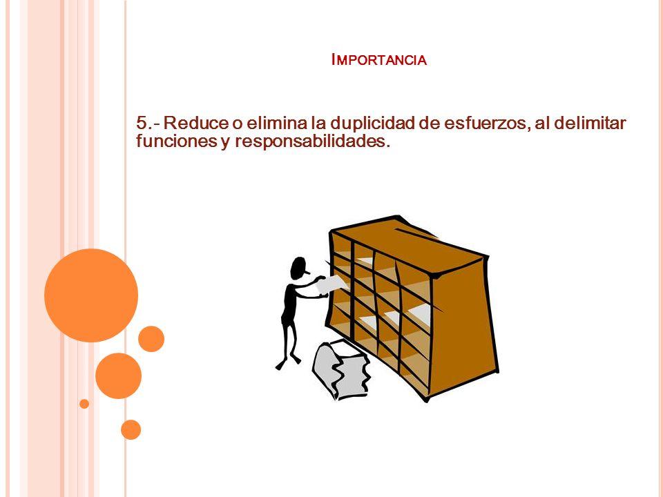 Importancia 5.- Reduce o elimina la duplicidad de esfuerzos, al delimitar funciones y responsabilidades.