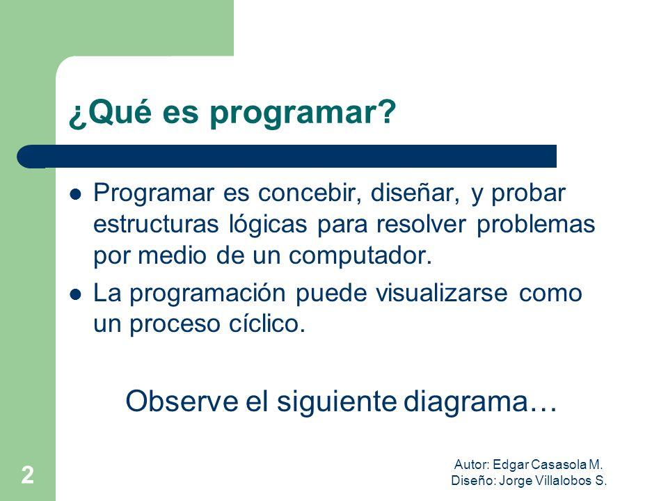 ¿Qué es programar Observe el siguiente diagrama…