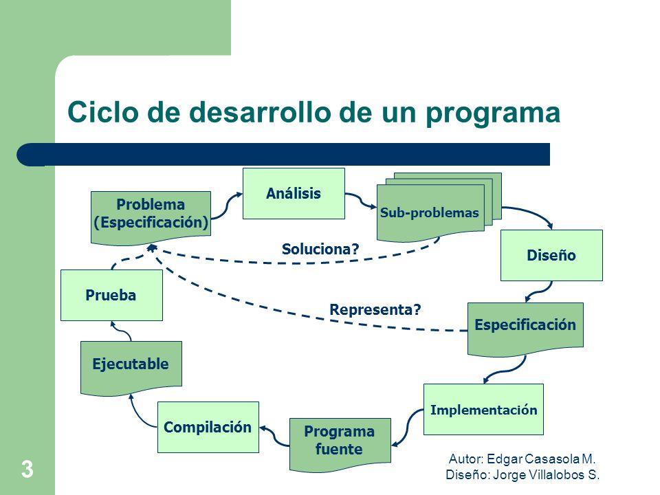 Ciclo de desarrollo de un programa
