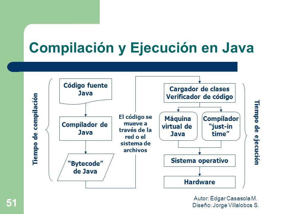 Compilación y Ejecución en Java
