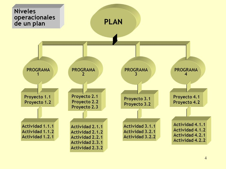 PLAN Niveles operacionales de un plan PROGRAMA 1 PROGRAMA 2 PROGRAMA 3